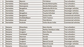 List of Automotive Plants in India