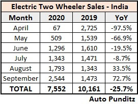Electric Two Wheeler Sales Statistics – H1 FY2021