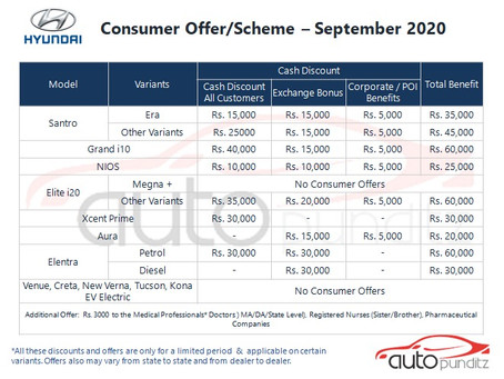 Discounts on Hyundai India Models for September 2020