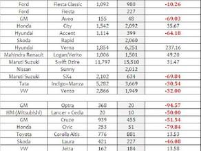 Indian Car Sales Figures – April 2012