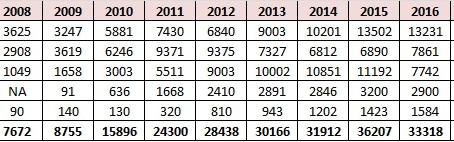 Luxury Car Sales for last 10 years!