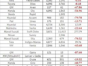 Indian Car Sales Figures – July 2012