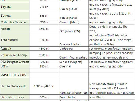 Investomania – List of investments planned in India by Auto OEM's