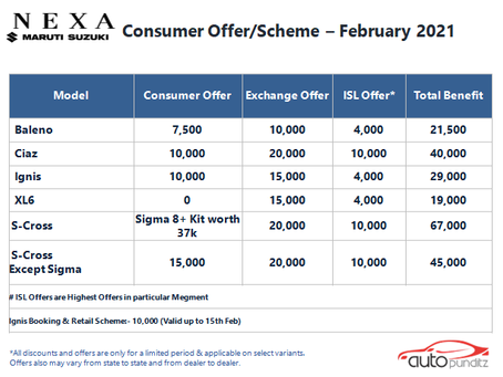 Discount & Offers on Nexa Models for February 2021