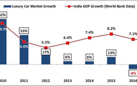 2018 – Slowdown in luxury car market growth