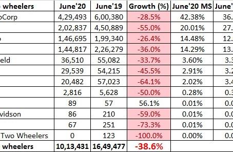 Indian 2 Wheeler Sales Figures – June 2020