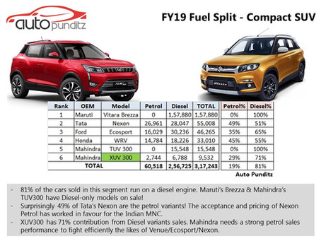 FY19 Petrol v/s Diesel Sales – Compact SUV Segment