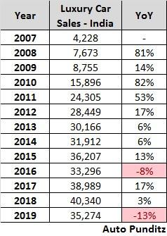 Luxury Cars Sales Trend – India