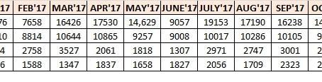 Premium Hatch Sales Statistics – 2017