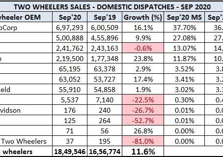 Indian 2 Wheeler Sales Figures – September 2020