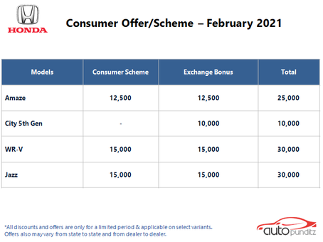 Discount & Offers on Honda Models for February 2021