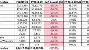 FY2020 – Two Wheeler Sales Analysis India