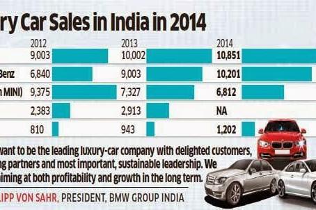 India's Luxury Automobile Market – 2014