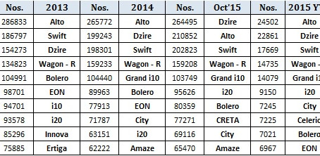 Top 10 Selling Cars of the Top 10 Cities in South India!