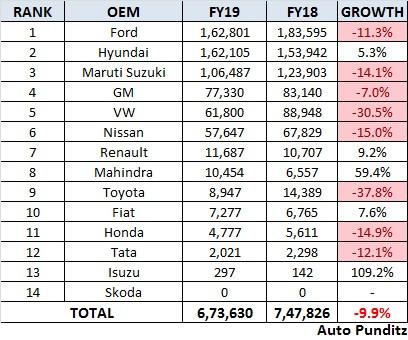 Indian Passenger Vehicle Export Analysis FY19