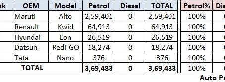 FY19 Petrol v/s Diesel Sales