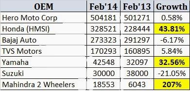 Indian Two Wheeler Sales Figures – Feb 2014