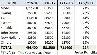 Tractor Sales Statistics – India