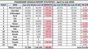 Passenger Vehicle Exports Statistics – April to July 2020