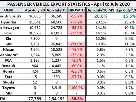 Passenger Vehicle Exports Statistics – April to July 2020