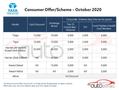 Offers on Tata Motors Models for October 2020
