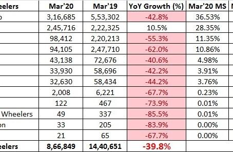 Indian 2 Wheeler Sales Figures – March 2020