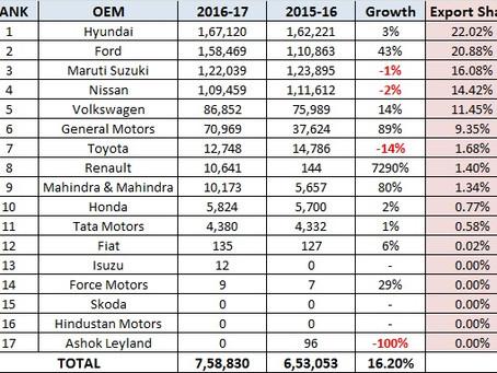 Cars Export Statistics – India – FY17