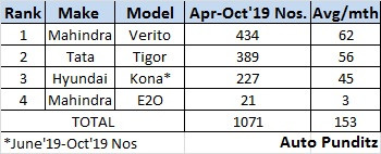 Electric Vehicle Sales Data – India (Cars)