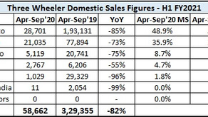 3W Exports was almost 3 times the domestic sales in H1 FY2021!