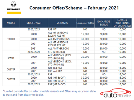 Discounts & Offers on Renault Cars Models for February 2021