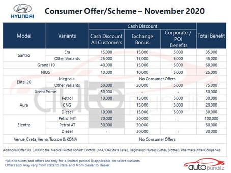 Discounts on Hyundai India Models for November 2020