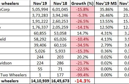 Indian 2 Wheeler Sales Figures – November 2019