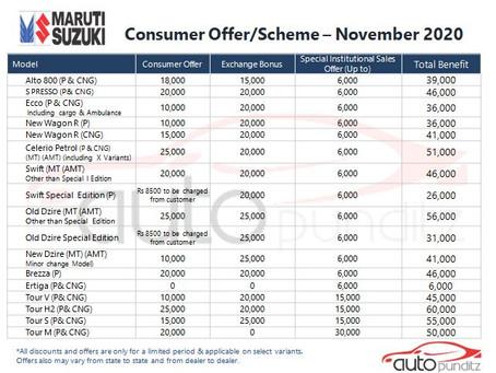 Discounts on Maruti Suzuki Models for November 2020