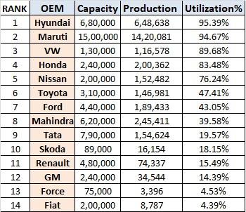 OEM's capacity v/s utilization