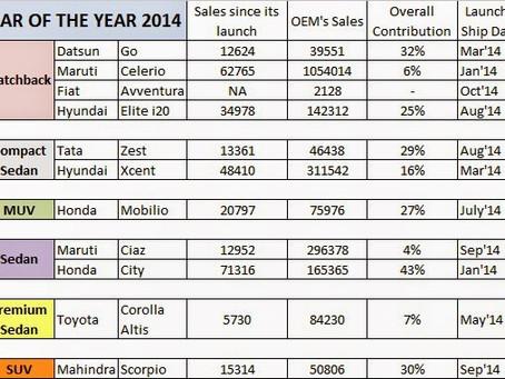 New Honda City – Car of the Year 2014