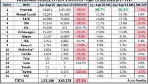 Indian Cars Exports Statistics – H1 FY2021