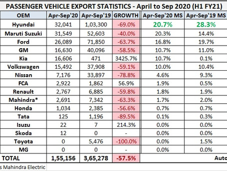 Indian Cars Exports Statistics – H1 FY2021
