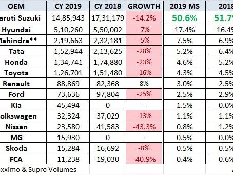 Report Card – 2019 Car Sales India