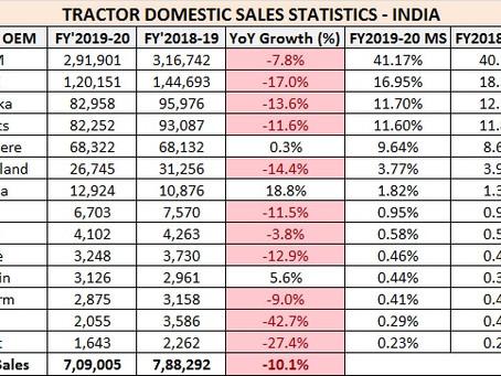 Tractor Sales Statistics India – FY2020