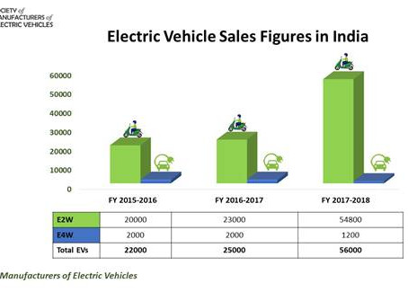 Electric Vehicle Sales Data – India
