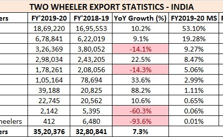 Two Wheeler Export Statistics India – FY2020