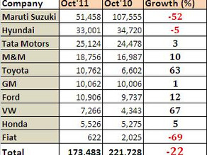 Analysis of the Indian Automobile Debacle