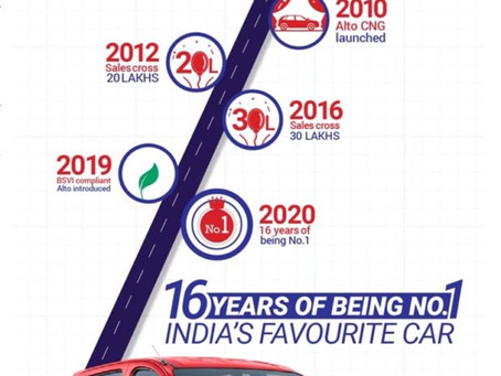 Maruti Alto – India's Best Selling Car for 16 consecutive Years!