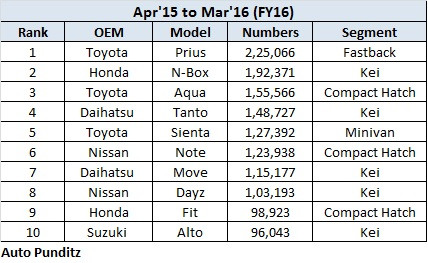 Study – Japanese Car Industry