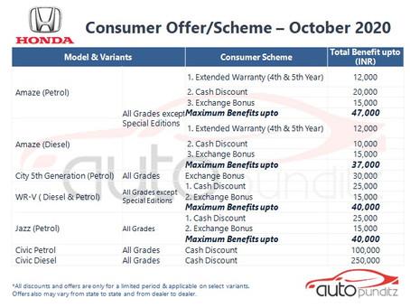 Offers on Honda Cars Models for October 2020
