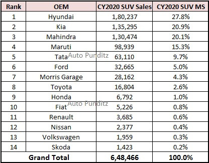 2020 SUV Sales – Hyundai & Kia contribute to 49% of the SUVs sold in India