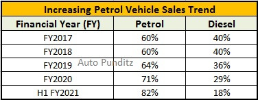 Petrol Car Sales rise to all time high of 82% in H1 FY2021!
