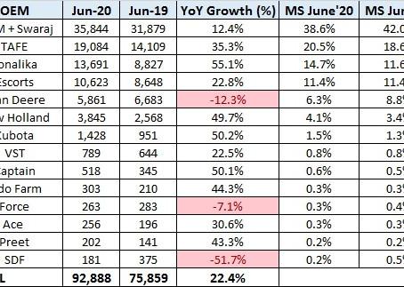 Tractor Sales Statistics for June 2020 – India
