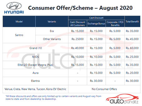 Discounts on Hyundai India Models for August 2020