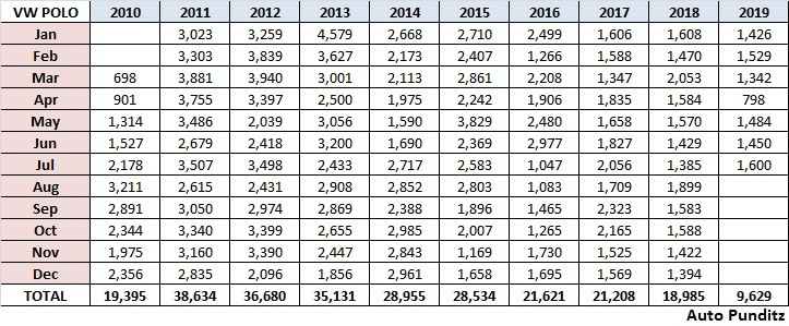 Monthwise Sales Volumes - VW Polo
